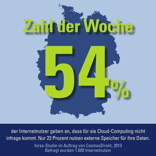 CosmosDirekt Zahl der Woche Cloud Computing