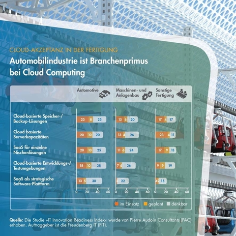Cloud Computing, Umfrage, PAC, Freudenberg IT