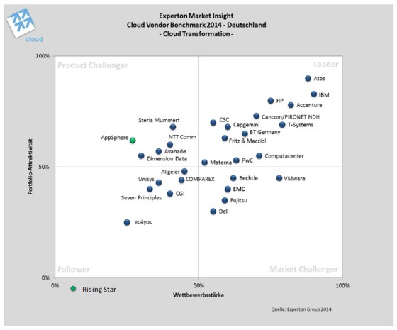 experton-group-cloud-vendor-benchmark-2014-cloud-transformation