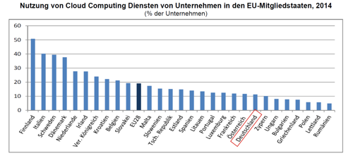 Eurostat Cloud Computing 2014