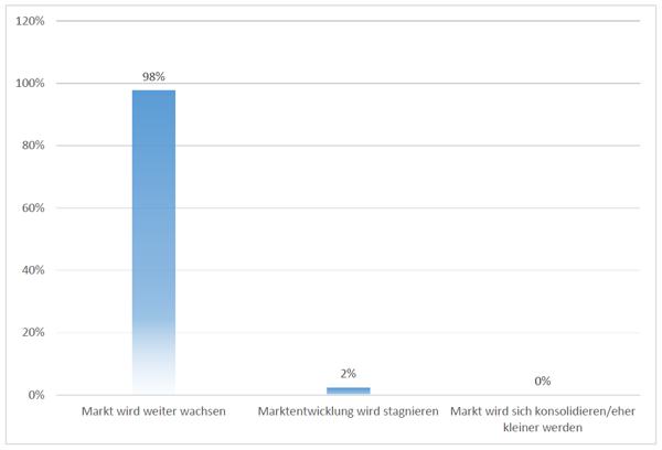 Quelle: Cloud Computing-Marktbarometer Deutschland 2017