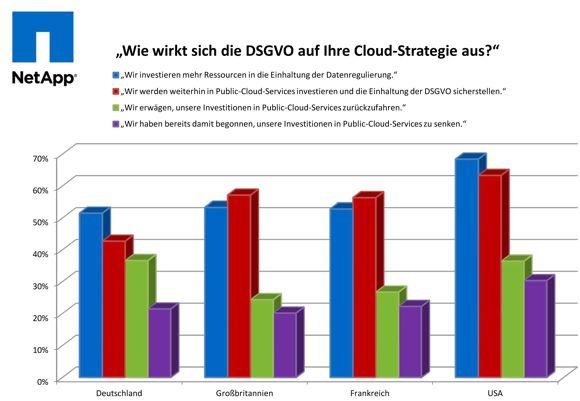 Angesichts der DSGVO streben deutsche Unternehmen Investitionen in Cloud-Computing am wenigsten an. (Quelle: NetApp)