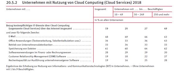 cloud nutzung deutsche unternehmen 2018
