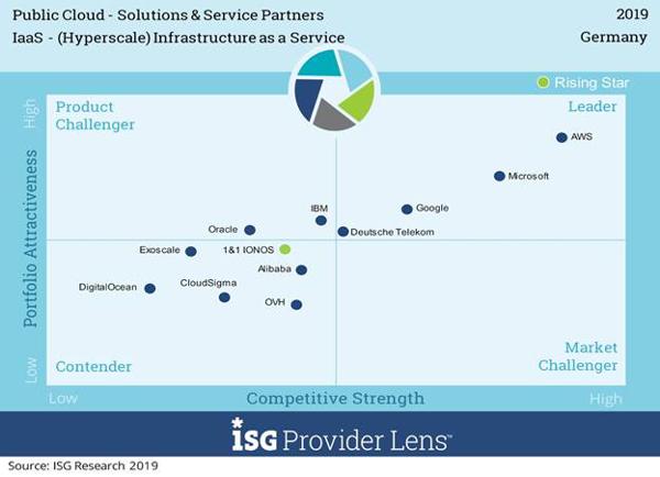 isg provider lens iaas 2019