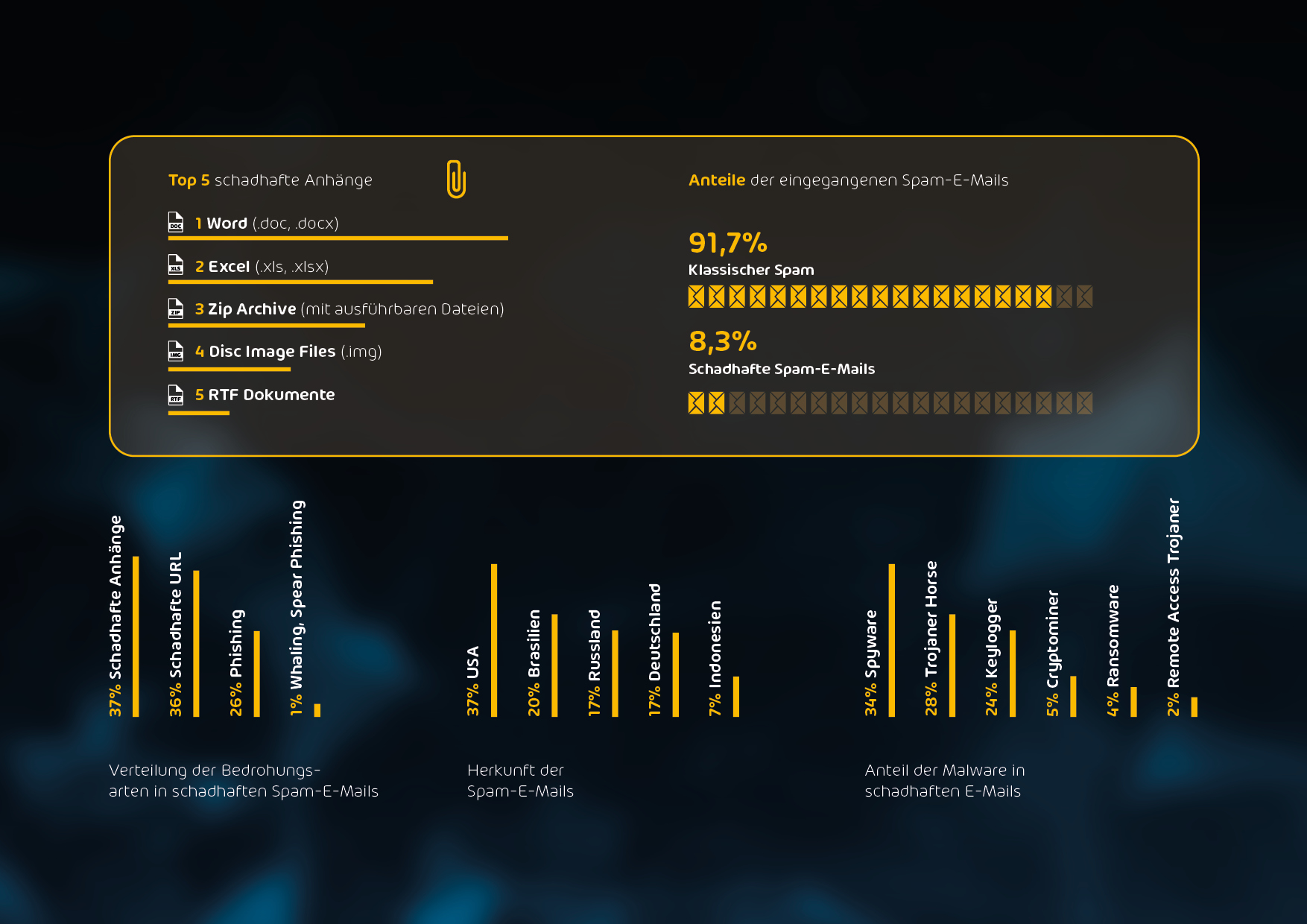 Hornetsecurity Cyberthreat Report, 1st Edition 2020